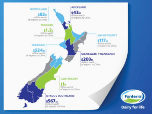 Fonterra produced and exported $3.8 billion in dairy products to China in 2017/18.